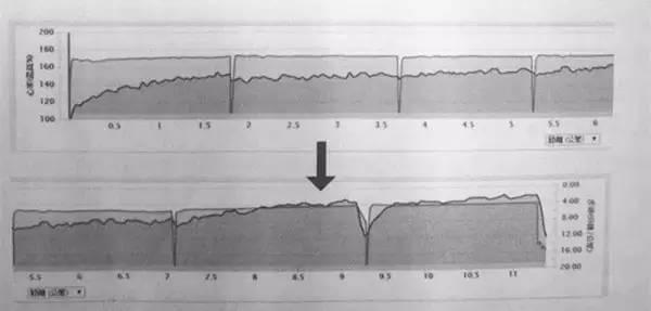 【马拉松训练】为什么在练LSD时,心率会一直往上爬?