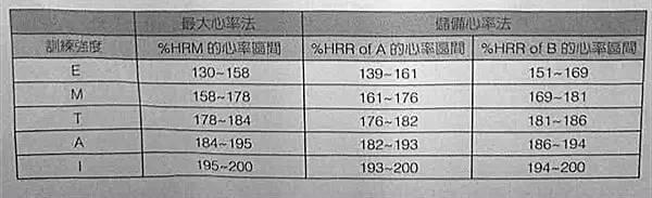 【马拉松训练】因人制宜的「储备心率法」,你会计算吗?!