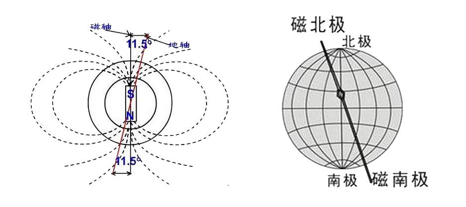 电子指南针的工作原理解析